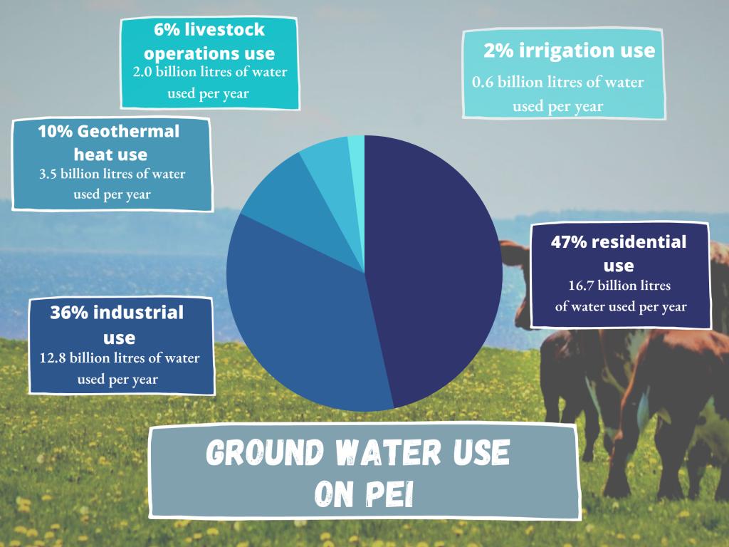 Ground water use on PEI